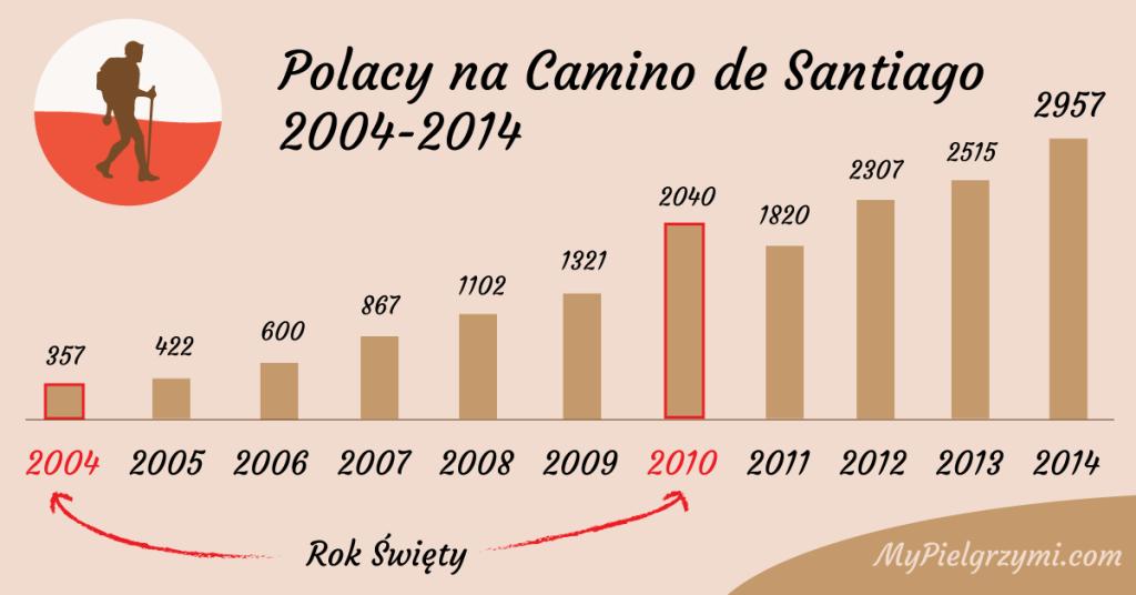 Polacy na Camino de Santiago